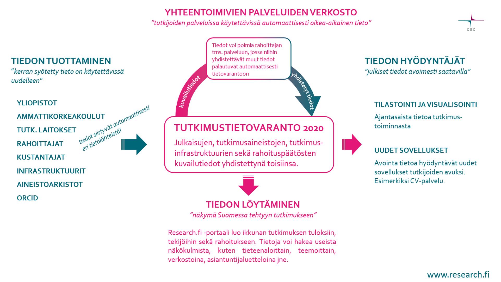 Tutkimusasetelma · 4.2.5 Tutkimuksen toteuttamisen ja tulosten raportointi.