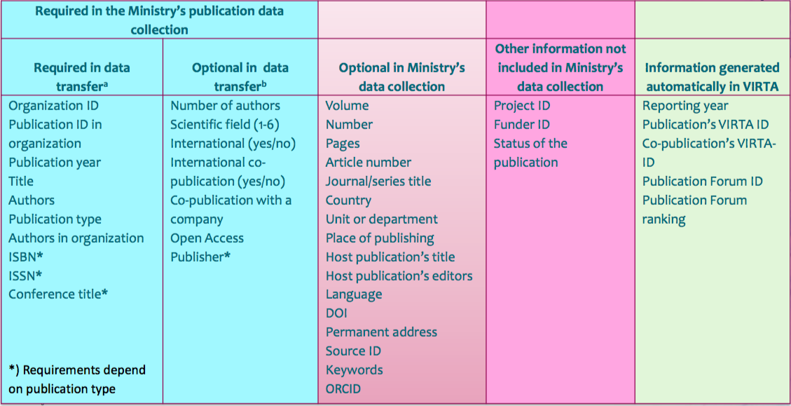 Data contents of Virta Publication Information Service